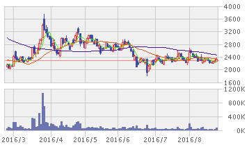 PCIホールディングス 株価
