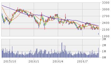 イオンフィナンシャルサービス 株価