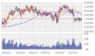 GLP投資法人 株価