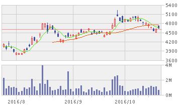 LINE 株価