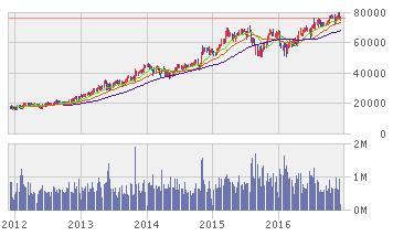 キーエンス 株価