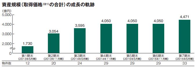 日本プロロジスリート投資法人 公募