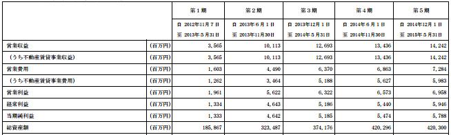 日本プロロジスリート投資法人 増資