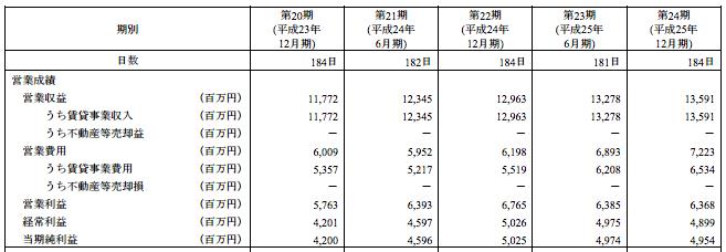 日本プライムリアルティ投資法人 公募